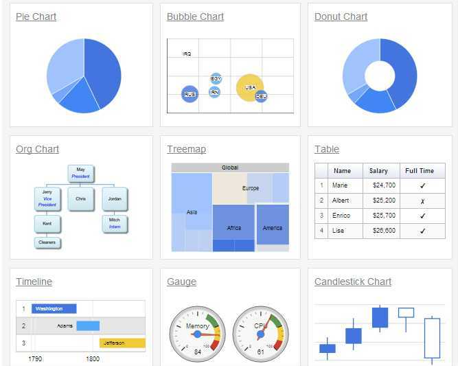 Inspired to educate easy data visualization with google charts google has provided a javascript programming interface so that you can integrate google charts in your applications ccuart Images